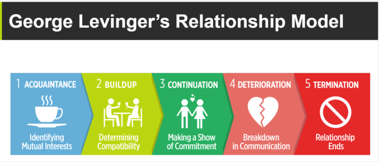 DM-Suzi-Nelson-George-Levinger-Relationship-Model-768x328.png